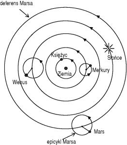Ptolemeusz umiejscowił Marsa w swojej teorii zaraz po Słońcu.