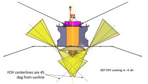 Ułożenie sensorów SEP na sondzie MAVEN